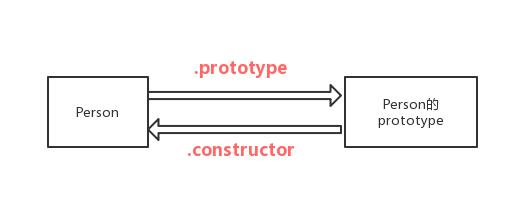 构造函数和构造函数的原型之间的关系